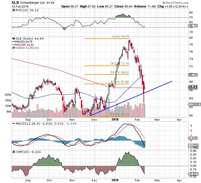Oil Giant Schlumbergers Nyseslb Stock Chart Looks Sloppy Thestreet