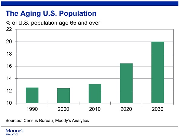 effect of aging population on the Citing an example based on the changing age structure of the us population so, mr fels argues, this mutes the effects that ageing would have on markets.