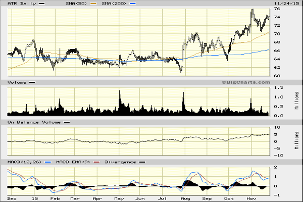 AptarGroup (ATR) Stock Still Heading Higher