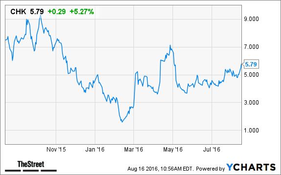 Chesapeake Energy Chk Stock Climbs On 1 Billion Loan