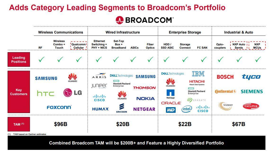 5 Huge Questions Raised By Broadcoms Brcm Bid For Qualcomm Intel