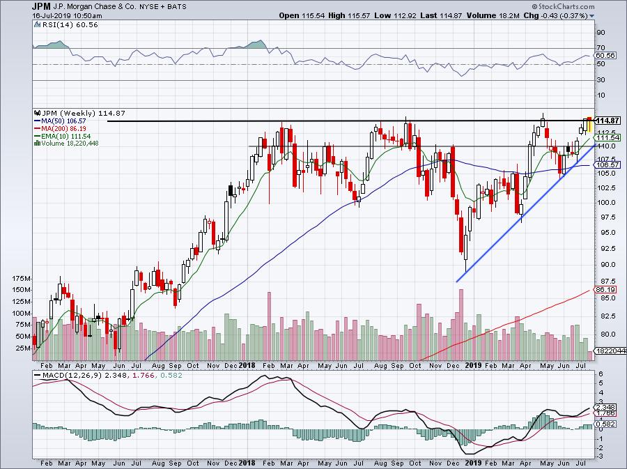 Buy the Breakout in JPMorgan Stock After Earnings Beat