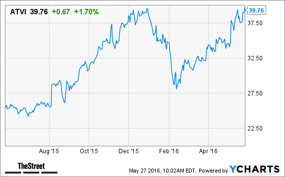 Activision Blizzard Atvi Stock Price Target Upped After Strong