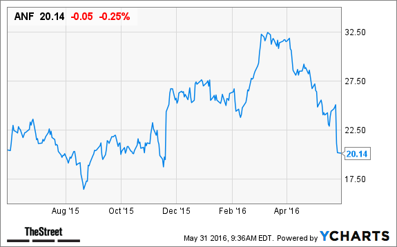 Abercrombie Fitch Anf Stock Price Target Lowered At Keybanc