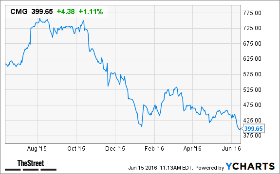 buy chipotle stock Chipotle Mexican Grill Is Trading for Less Than $400; Now Is the ...