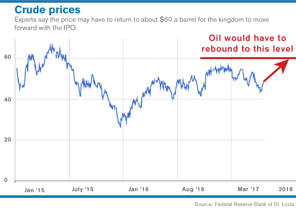 The volatile oil markets explained.