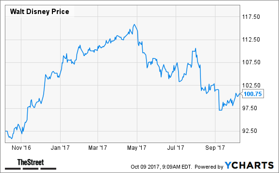 ESPN Might Be In Trouble But Here's Why Disney's (DIS) Stock Could