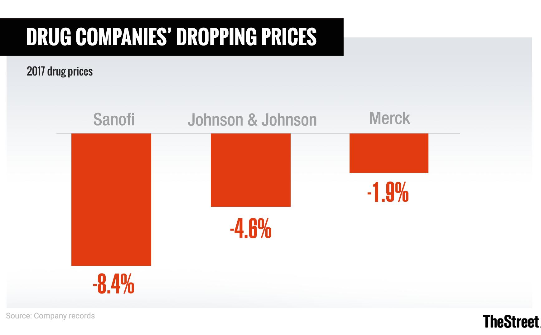 Sanofi Merck And Jj Tout Lower Drug Prices Thestreet