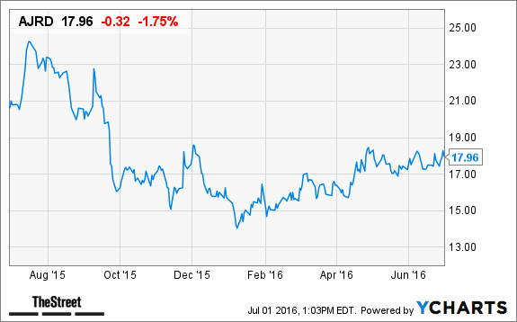 3 Space Industry Stocks That Are Delivering Astronomical Returns