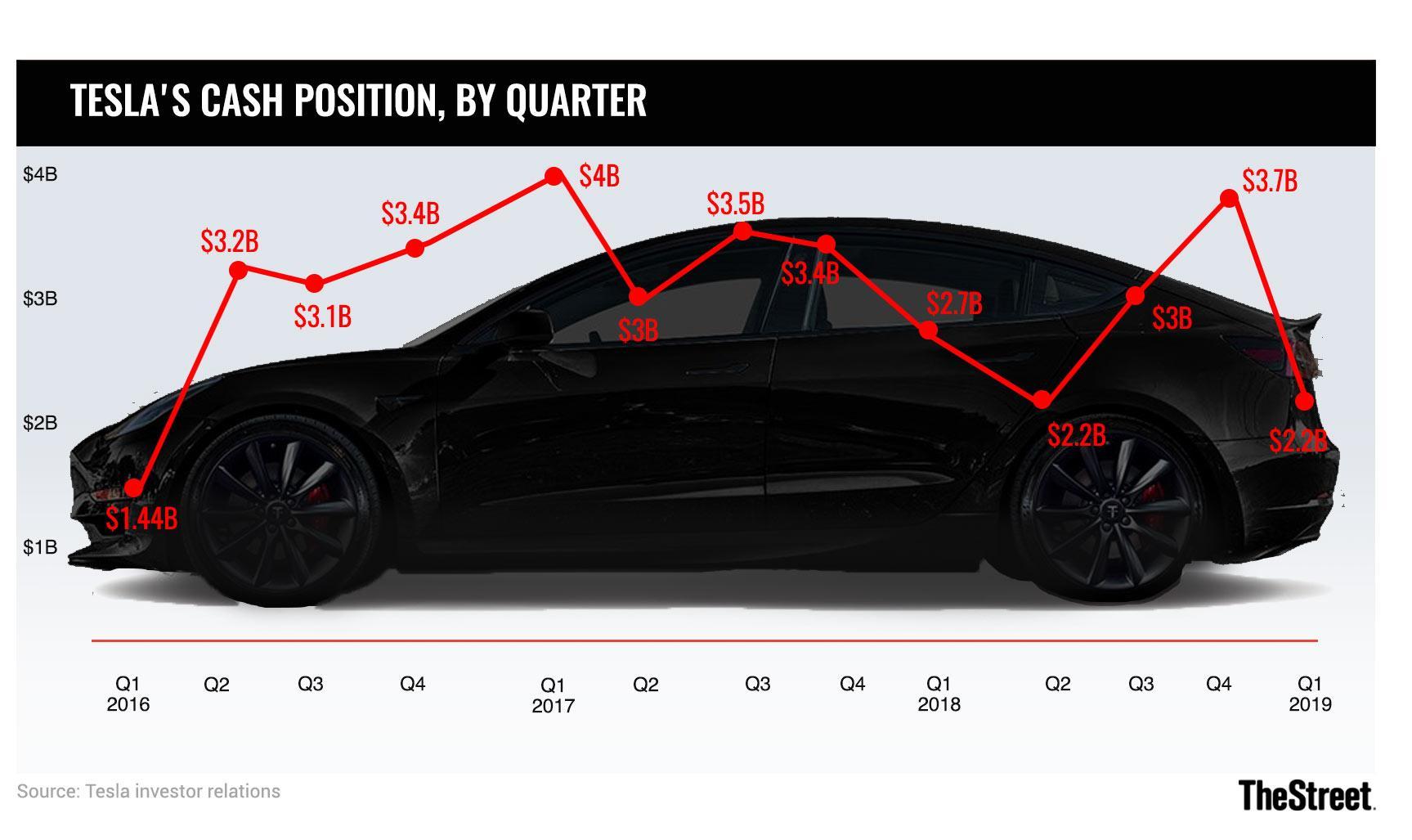 Tesla Short Interest Surges as Skepticism Abounds on Loan