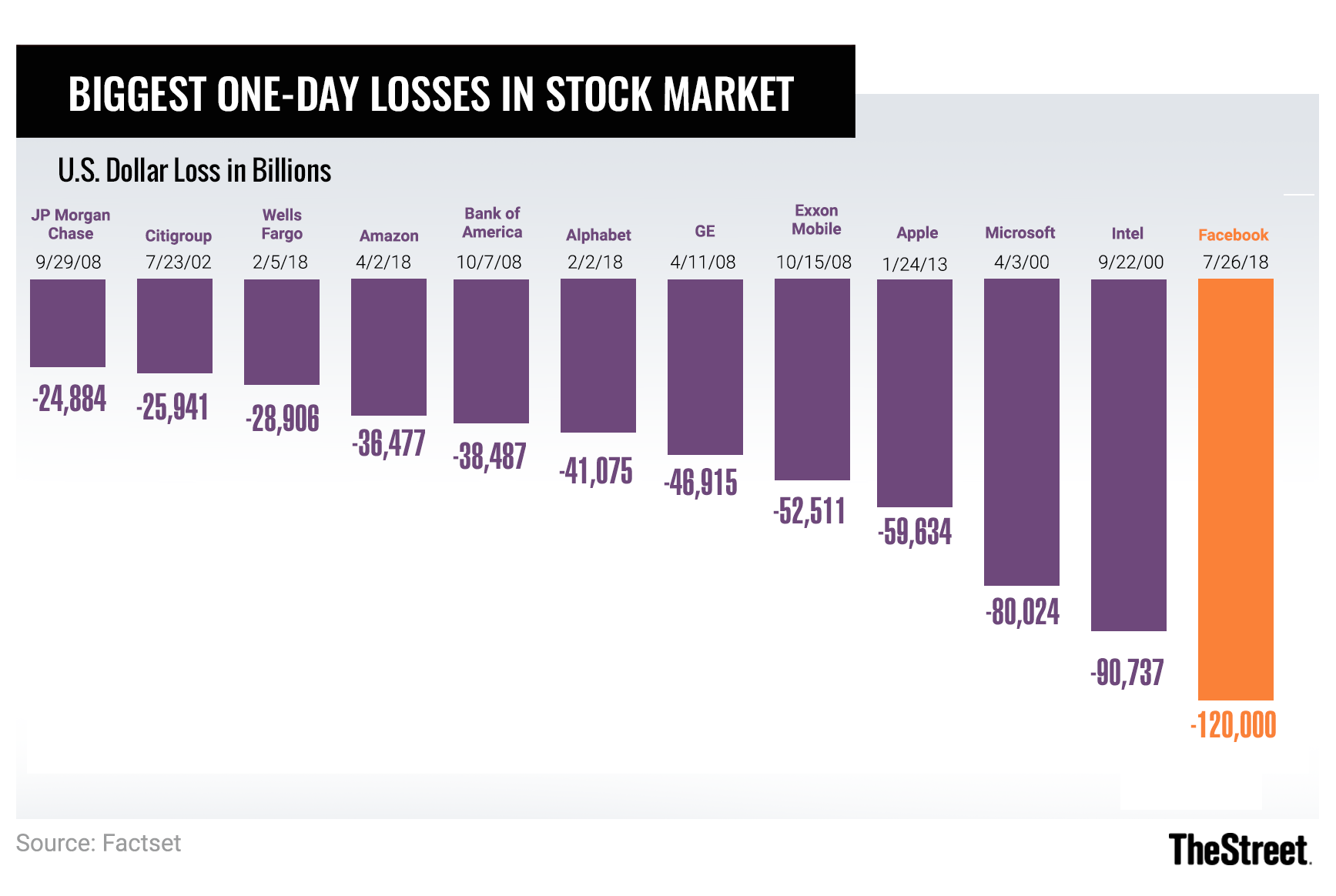 Facebook Just Had the Worst Day in Stock Market History