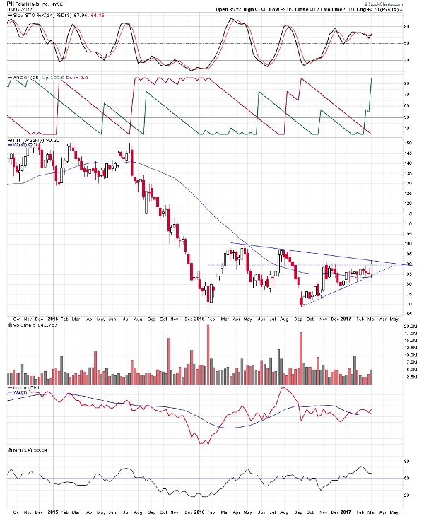 five stocks breaking out of weekly technical chart patterns thestreet
