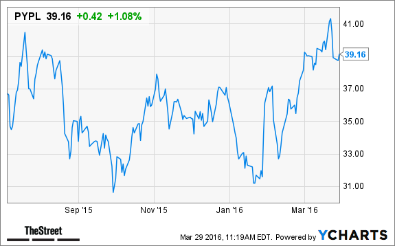 paypal is poised to outperform alphabet  amazon  netflix