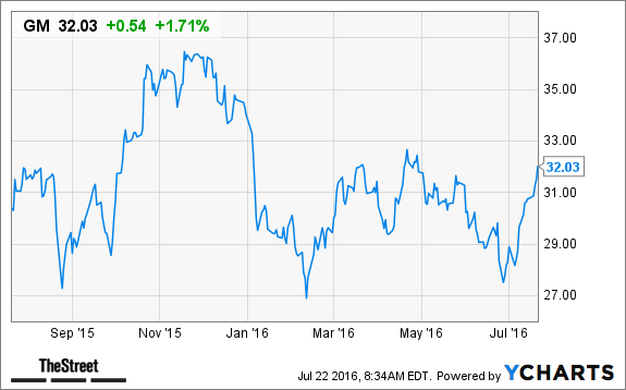 Buffett S Highest Yielding Dividend Stock Shows Excellent Growth Thestreet