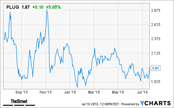 Plug Stock News >> Plug Power Plug Stock Gains On New French Fuel Cell Deal Thestreet