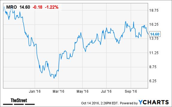 marathon oil mro stock slides on lower oil prices