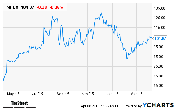 netflix  nflx  stock declines ahead of upcoming price