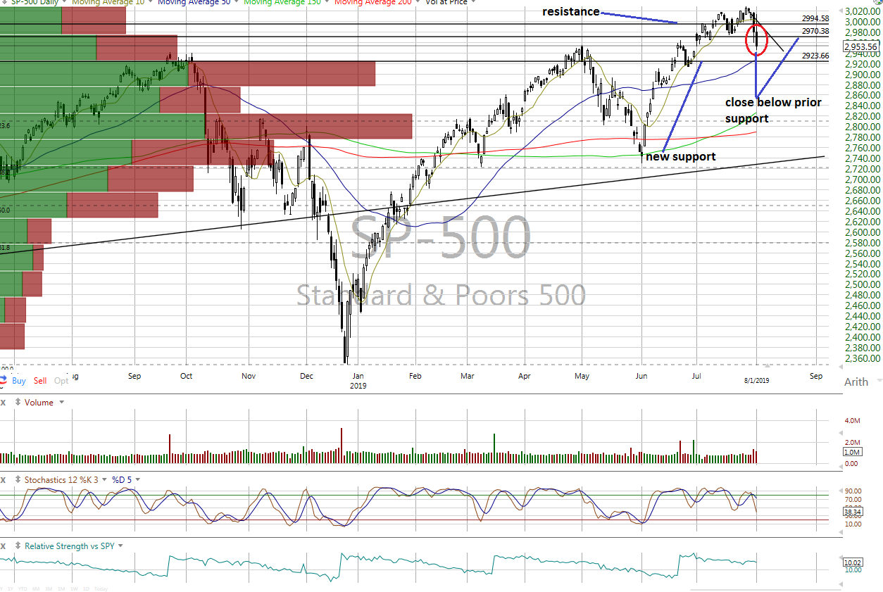 Charts Take a Sudden Turn for the Worse - And So Does Our ...