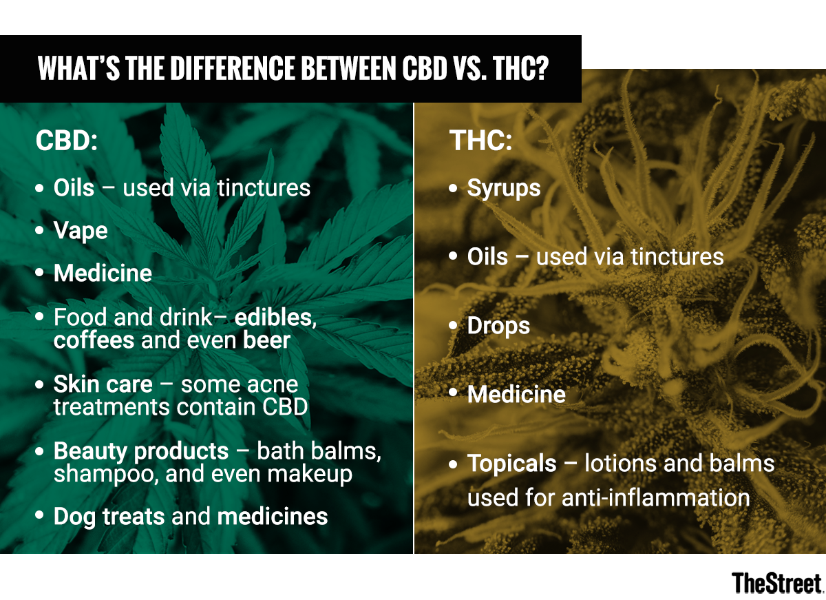 what's the difference between cbd vs. thc? - thestreet
