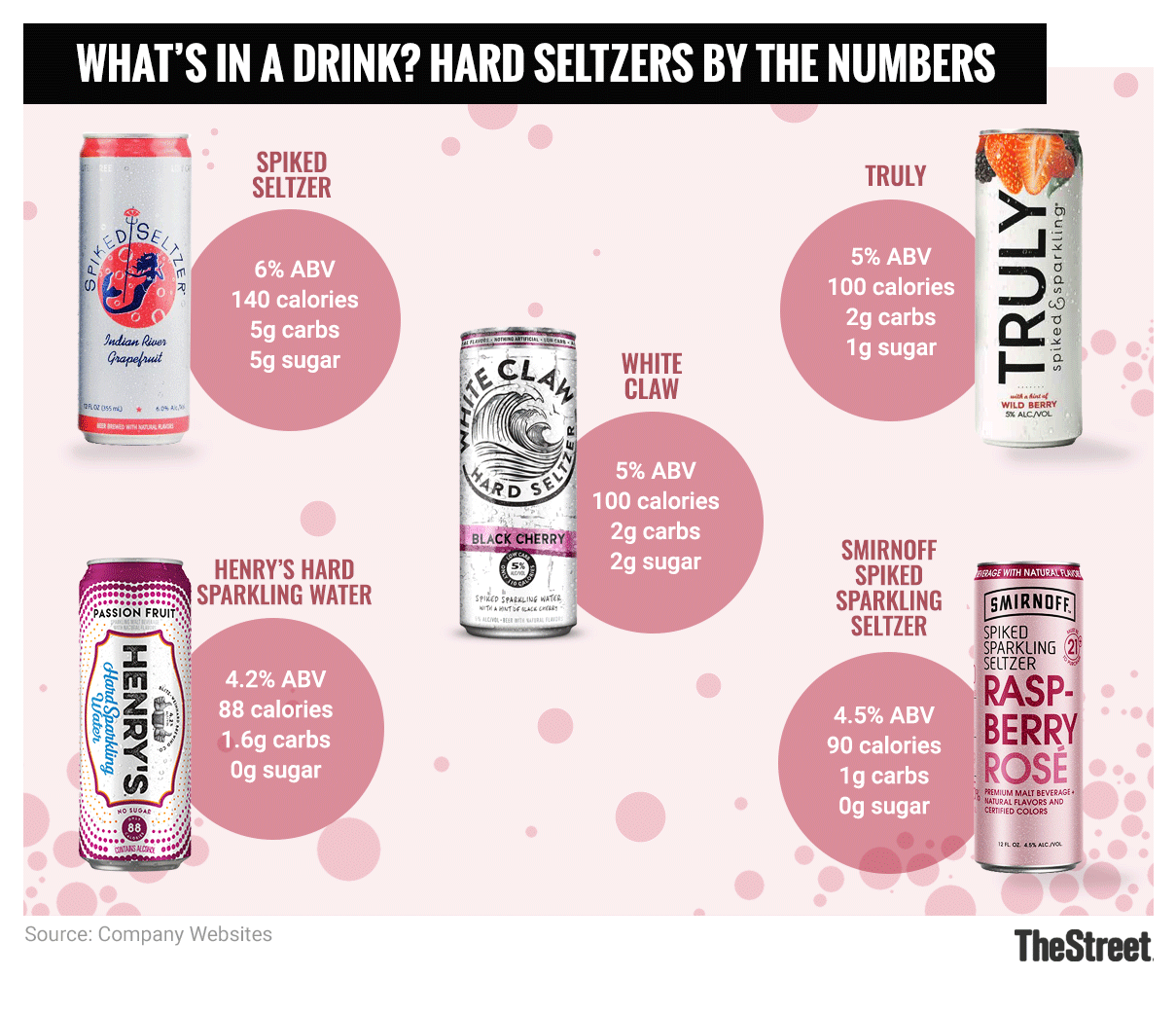Is This the Summer of Spiked Seltzer? - TheStreet