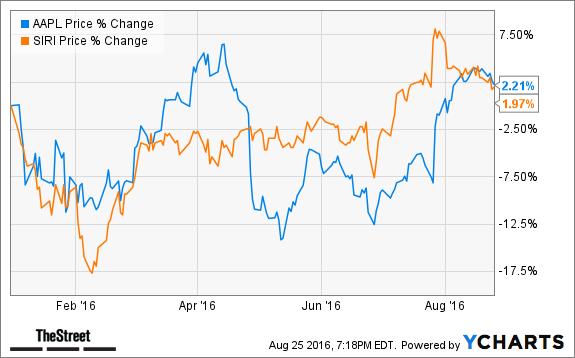 Jim Cramers Top Takeaways Apple Aapl Sirius Xm Radio Siri