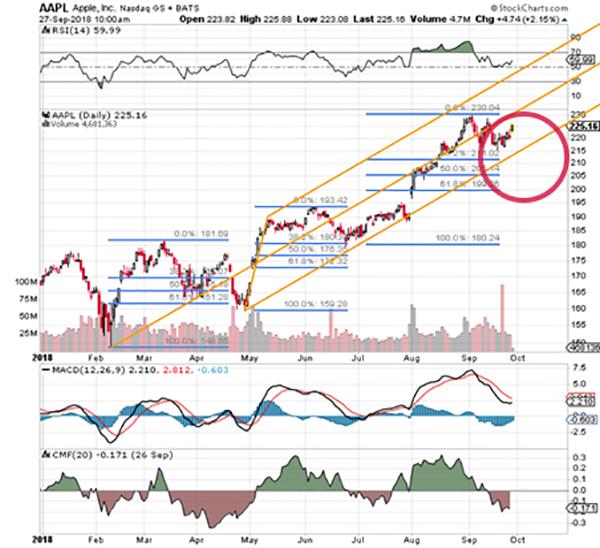 Dont Buy Apple Stock On Thursdays Pop Thestreet