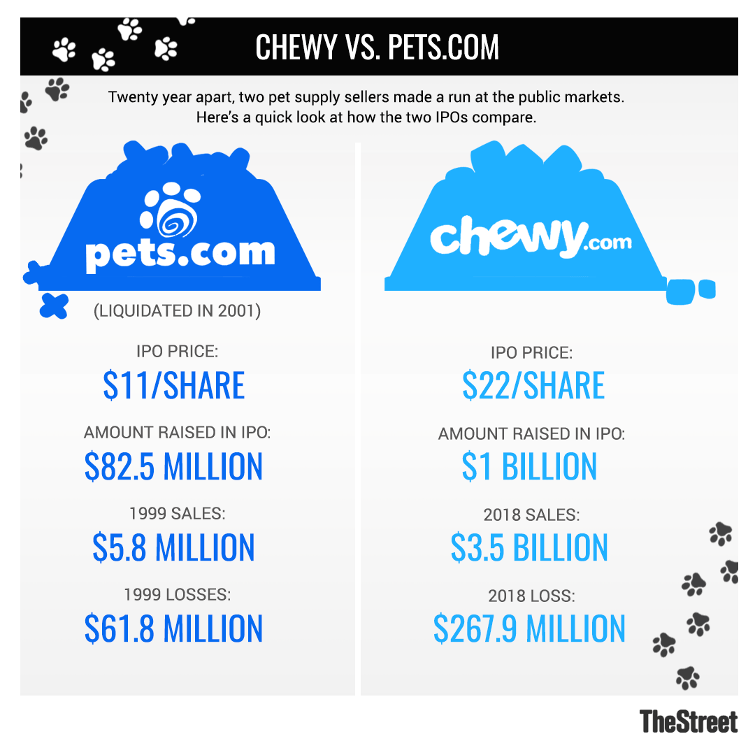 Chewy's Frisky Debut Shows There's Still Healthy Demand for Tech IPOs