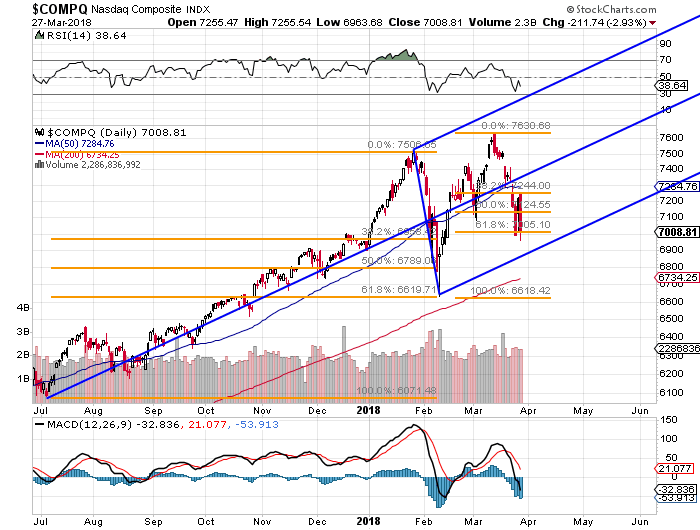 The Nasdaq Could Still Remain On Trend Thestreet