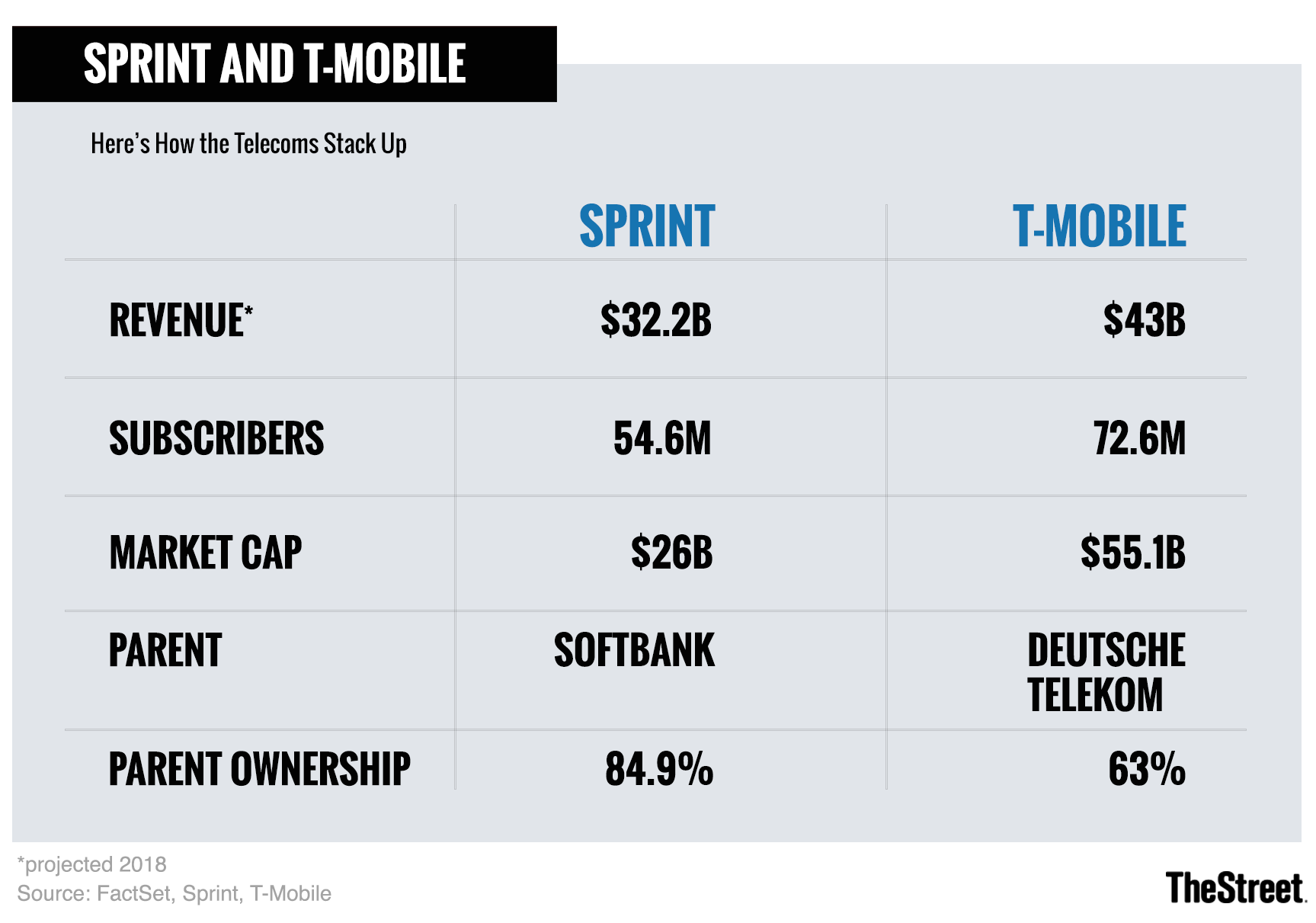 Sprint And T Mobile Boards Agree On Blockbuster Merger Thestreet