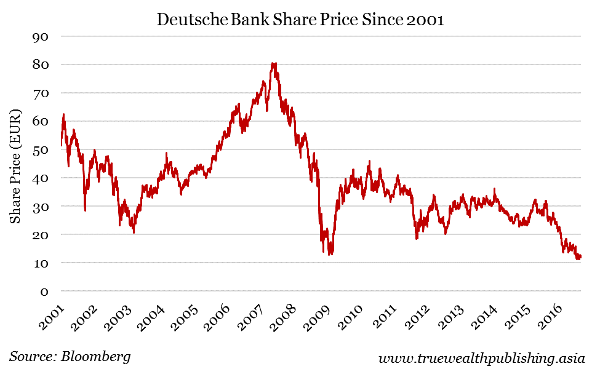 Here Are The Signs That Deutsche Bank Is In Big Trouble Thestreet