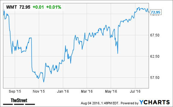 With Its Purchase Of Jet Are Shares Of Walmart Set To Soar