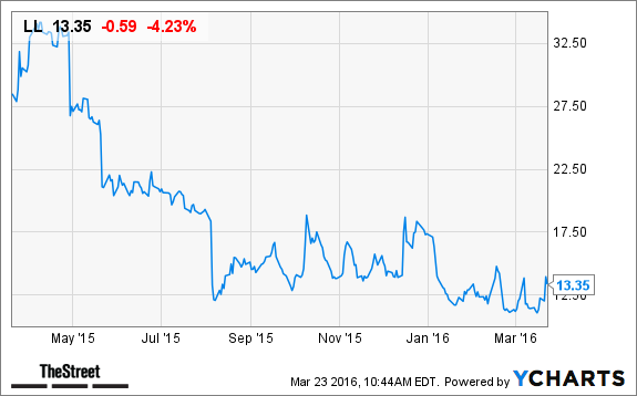 Lumber Liquidators (LL) Stock Drops, Wedbush Warns of Near