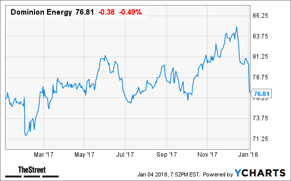 Dominion Energy Cramers Top Takeaways Thestreet