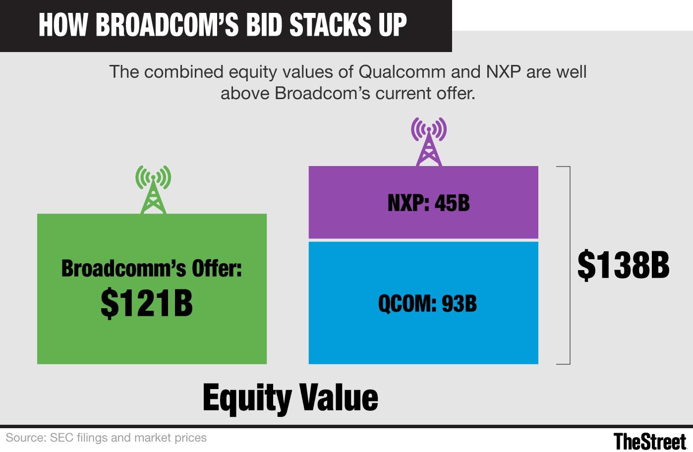 What Will Be Broadcom's (NASDAQ:AVGO) Next Move? - TheStreet