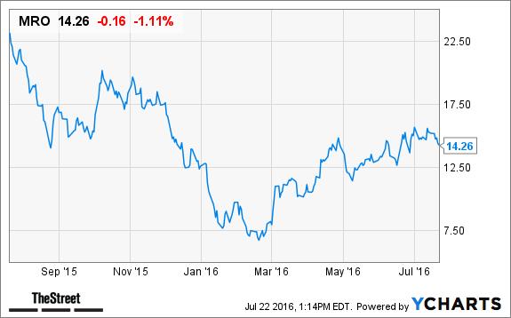 marathon oil mro stock slips on declining oil prices