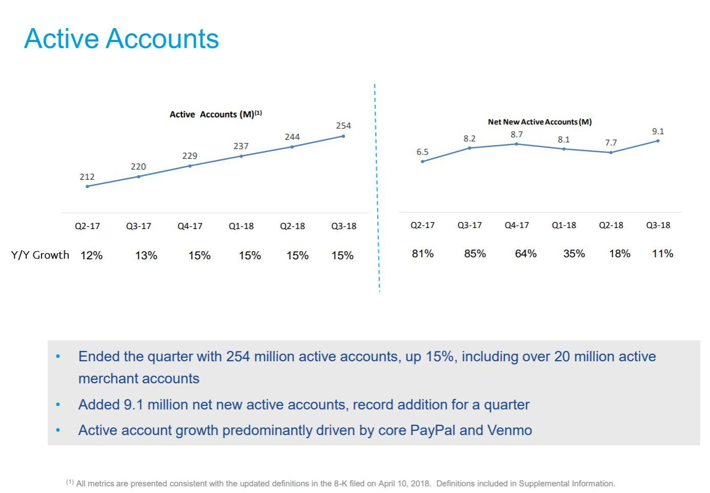 PayPal Jumps on Strong Results and Guidance: 5 Key Takeaways