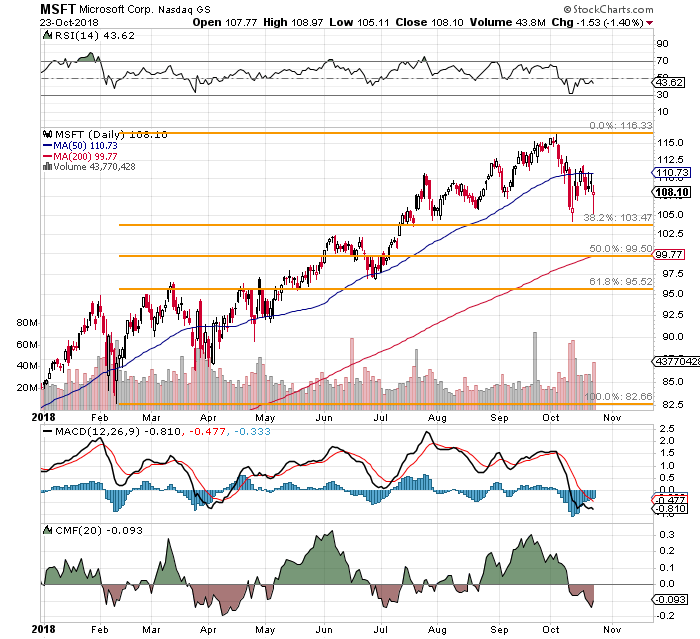 A Microsoft (MSFT) Trading Strategy Into Wednesday Night's