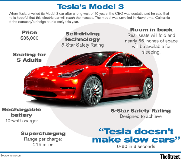 tesla 39 s tsla cheap model 3 begins production today here are the electric car 39 s must know. Black Bedroom Furniture Sets. Home Design Ideas