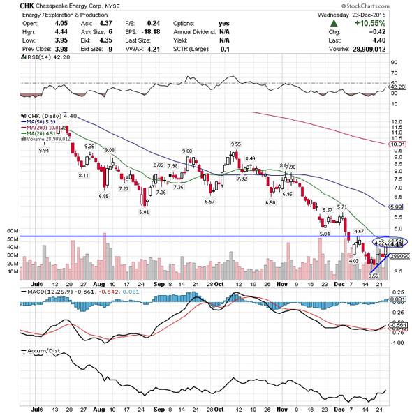 Chesapeake Energy Corporation 5 Stocks Under 10 Set To Soar Must