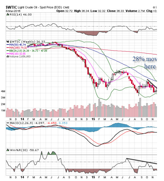 Light Sweet Crude Oil (OIL) is Today's 'Chart of the Day