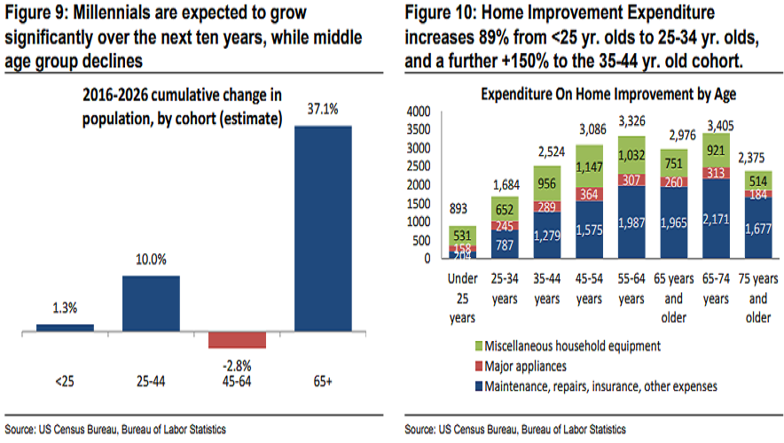 The youth want a new lawnmower. Source: Credit Suisse.