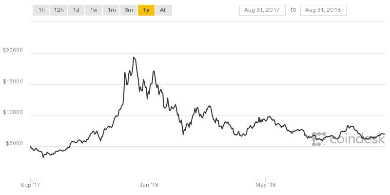 A chart of bitcoin over the past year,