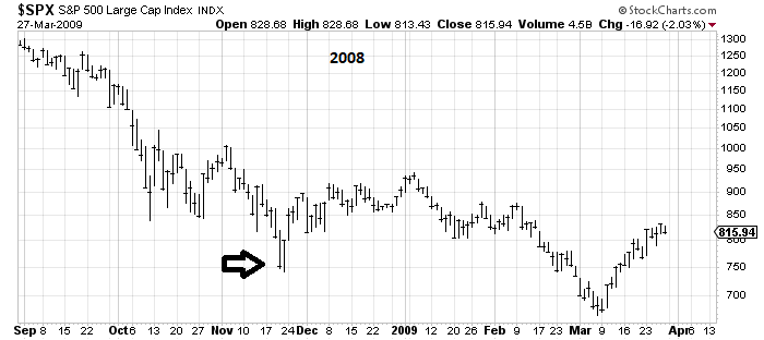 Сегодня (возможно) будет +2.5% S&P. цель -> weekly gap TUE crash