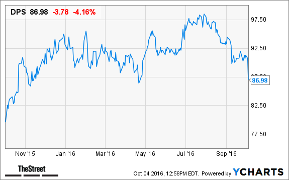 Why Dr Pepper Snapple Dps Stock Is Falling Today Thestreet