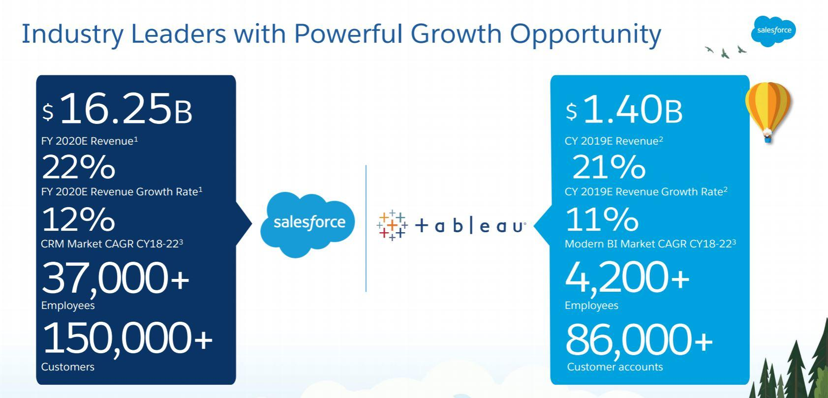 5 Thoughts on Salesforce's Surprising $15 Billion-Plus Deal for