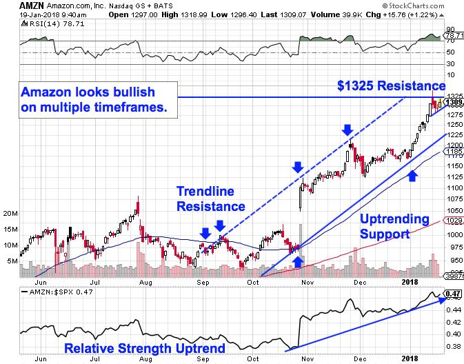 Amazon Hikes Prime Prices As Stock Looks Ready To Rally Chart