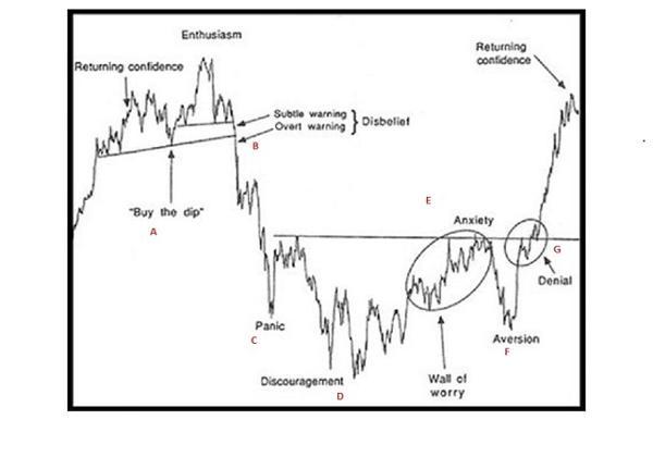 36d1ad312ea97 I thought this might be a good time to revisit that chart. I have made some  notations on the chart to help you follow along with where I believe we are.