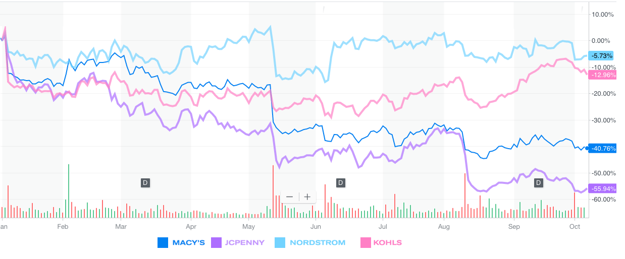 J.C.Penney's shares this year compared with that of Macy's, Nordstrom, and Kohl's. Source: Yahoo Finance.