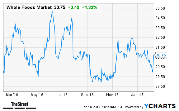 Will Whole Foods Stock Become Amazon Stock