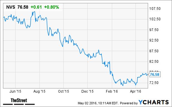 2 Dirt Cheap Big Pharma Stocks Poised To Beat Biotechs Bad Rap